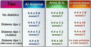 Tabla de niveles de glucosa en sangre
