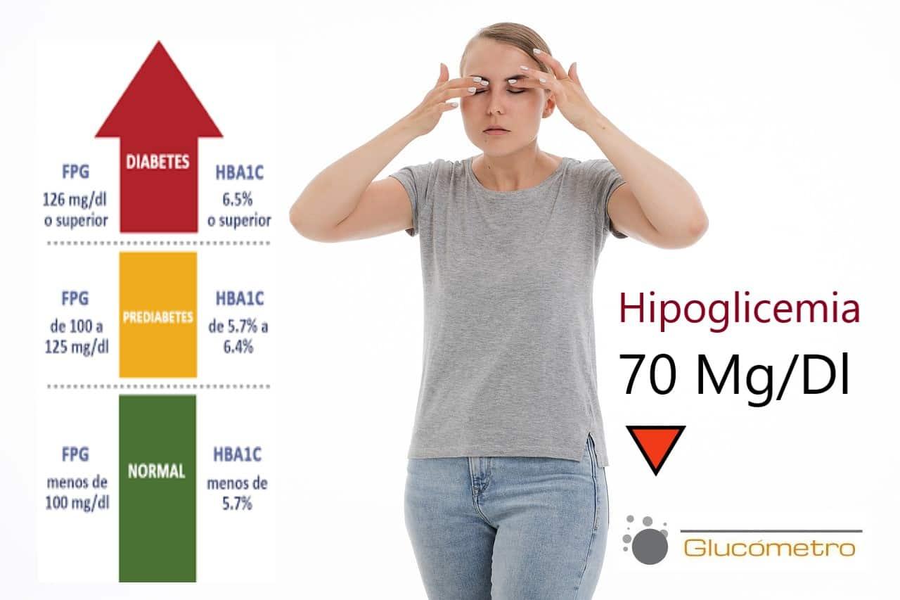 Consecuencias de Niveles Bajos de Glucosa en Sangre